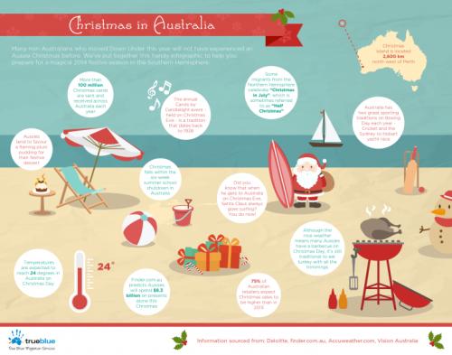 Christmas in Australia Infographic