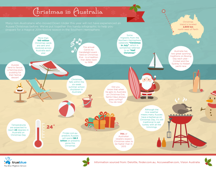 true-blue-christmas-infographic